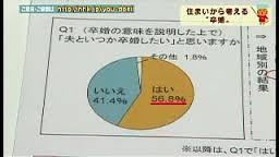 NHK卒婚特集アンケート画像