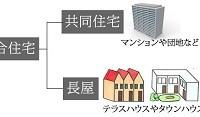 テラスハウスとタウンハウス