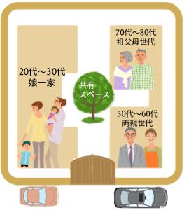 三世帯住宅四世帯住宅の子育て世代向け同居プラン例