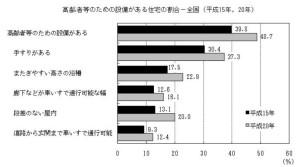 土地活用で平屋の高齢者住宅空き室データ
