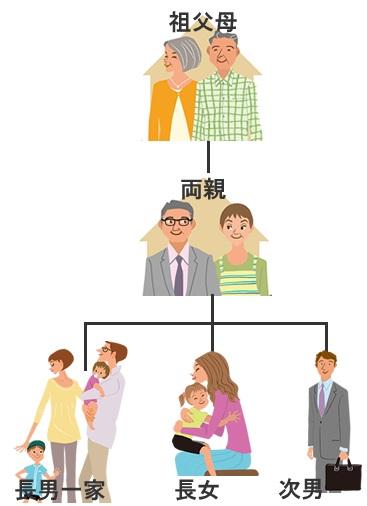 三世帯四世帯住宅の家系図からプラン・間取り