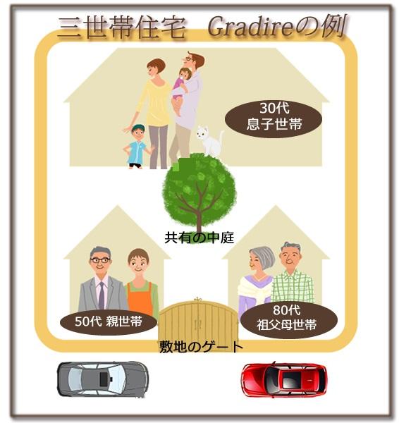 三世帯住宅で四世代のプラン例