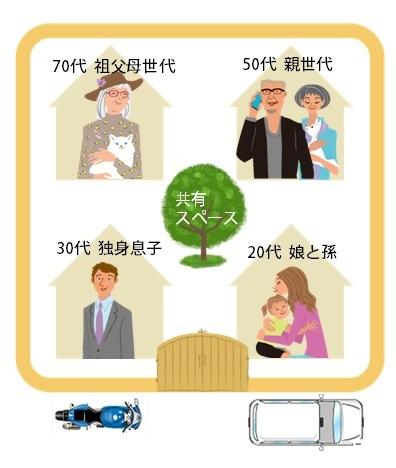 四世帯住宅の家族構成