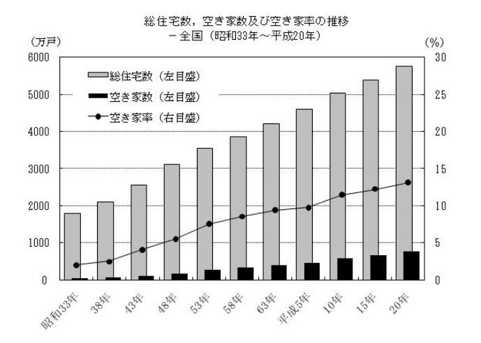 土地活用で平屋の高齢者住宅プラン空き家率のデータ