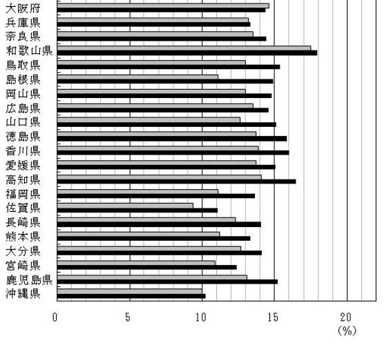 土地活用で平屋の高齢者住宅の入居率総務省空家率データ