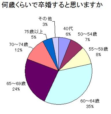 卒婚アンケートデータ既婚者妻年齢