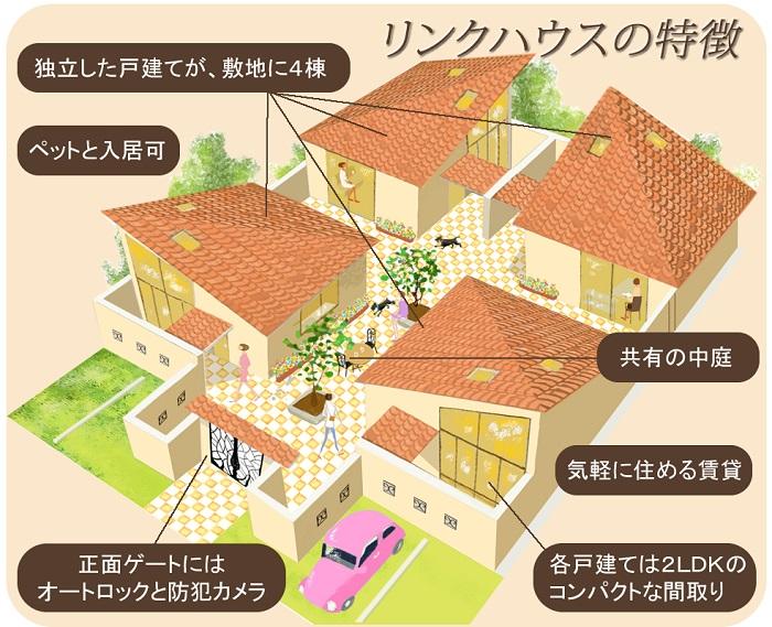 土地活用に賃貸戸建て住宅リンクハウス